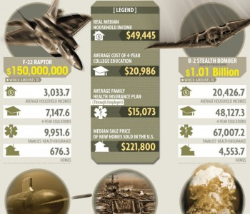 Cost Of Military Spending